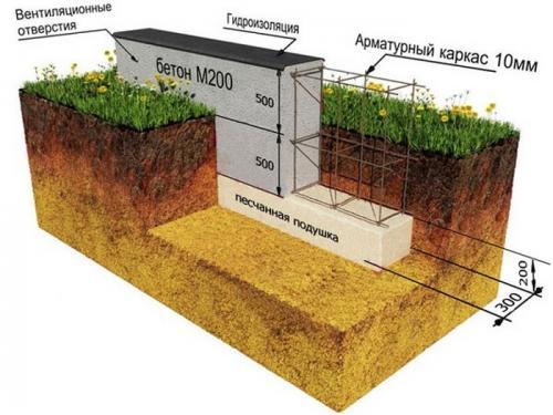 Какой глубины должен быть фундамент для двухэтажного дома из блоков. Определение глубины для двухэтажного дома