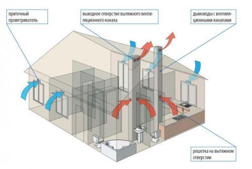 Вентиляция в квартире, как правильно сделать. №1. Основные виды вентиляции в квартире