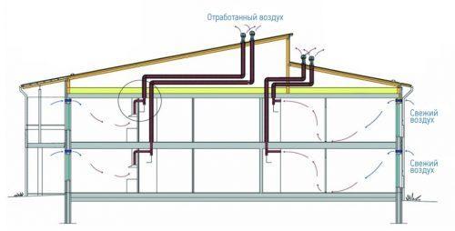 Вентиляция дома естественная. Принцип действия естественной вентиляции