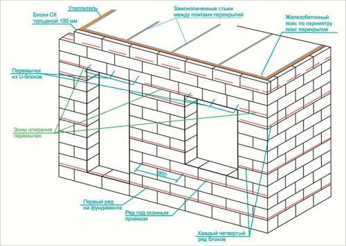 Как построить своими руками дом из блоков. Армирование газобетона