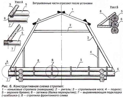 Крыша ломаная чертеж. Ломаная крыша — устройство, варианты, инструкция по монтажу