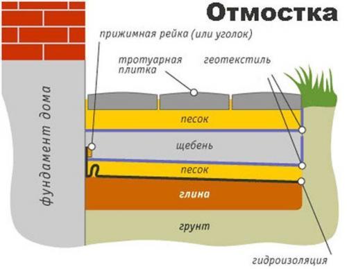 Отвод воды от фундамента дома своими руками. Как отвести от фундамента талые и ливневые воды