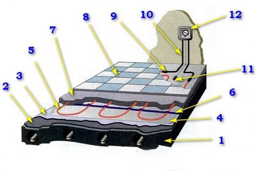 Укладка кабеля теплого пола. Общее строение «теплого пола» с нагревательным кабелем