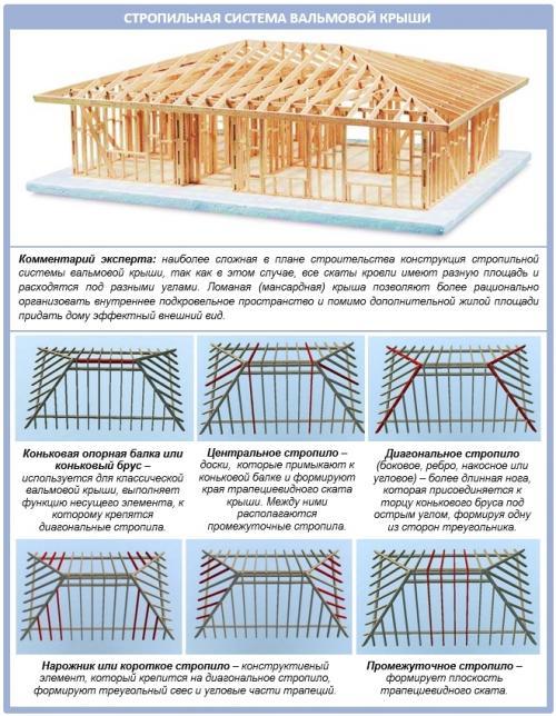 Расчет вальмовой крыши с чертежом. Расчет вальмовой крыши: минимизируем затраты и отходы
