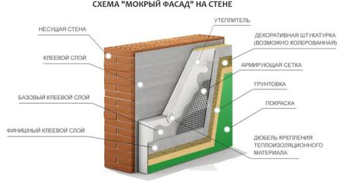 Как утеплить фасад дома пенопластом своими руками. «Мокрый фасад»