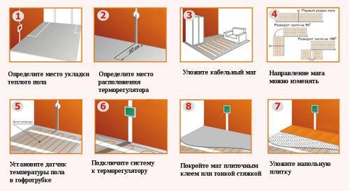 Электрический теплый пол под плитку технология укладки. Достоинства и недостатки системы