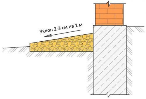 Как правильно сделать отмостку вокруг дома из бетона. Требования к конструкции