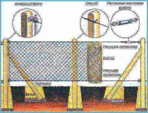 Как поставить забор из рабицы сетки. Пошаговая инструкция по установке забора из оцинкованной сетки
