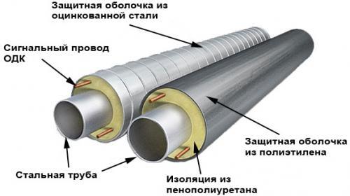 ППУ изоляция для труб. Что такое ППУ изоляция с ПЭ оболочкой