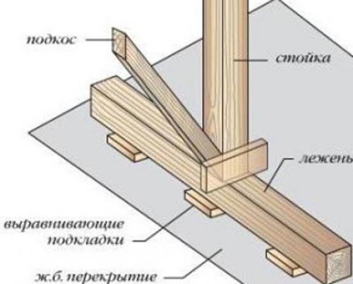 Двускатная крыша технология строительства. Нижние стропила ломаной крыши