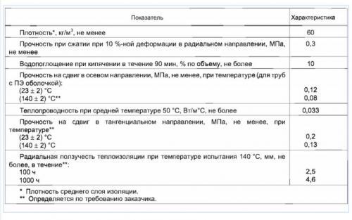 Пенополиуретановый утеплитель для труб. Трубы в ППУ – сферы использования и технические характеристики