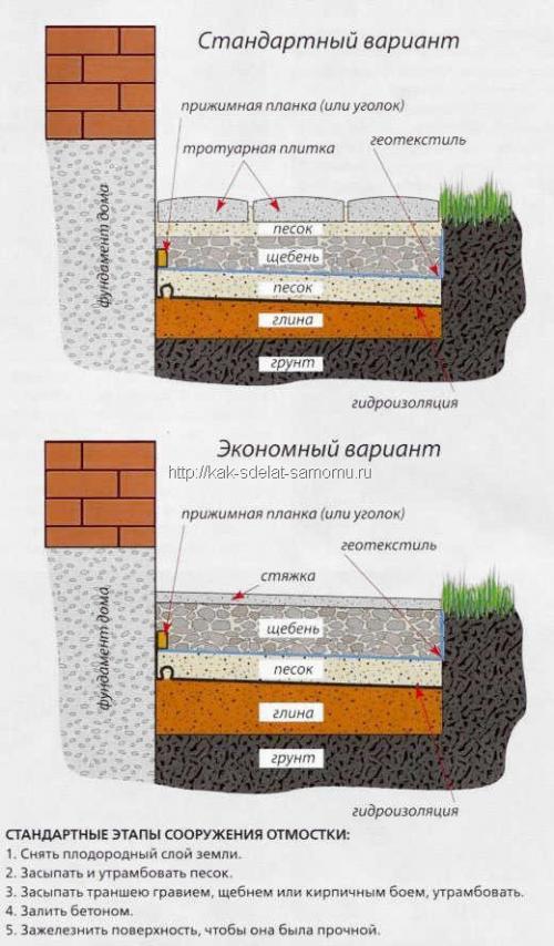 Отмостка вокруг дома своими руками из бетона. Особенности конструкции и требования к отмостке