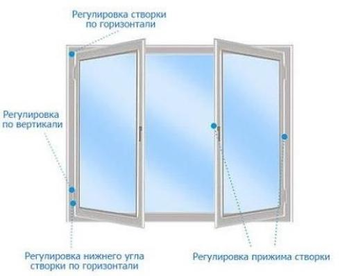 Регулировка створок пластиковых окон. Регулировка прижима пластиковых окон