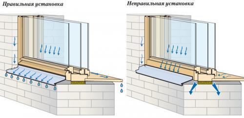 Установка оконных отливов. Монтаж отливов на пластиковые окна своими руками