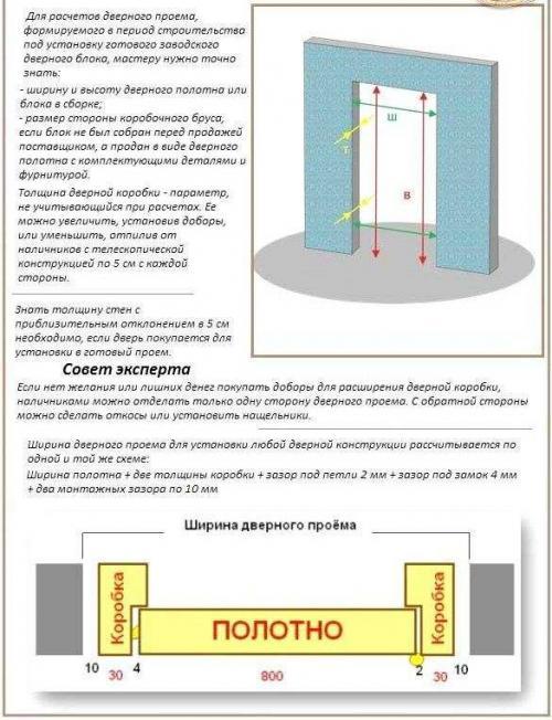 Правила установки межкомнатных дверей по госту. Установка межкомнатных дверей: ГОСТ и СНиП