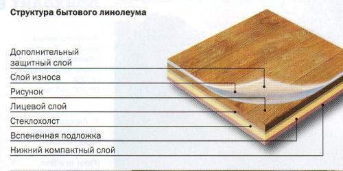 Линолеум для кухни. Структура линолеума для кухни