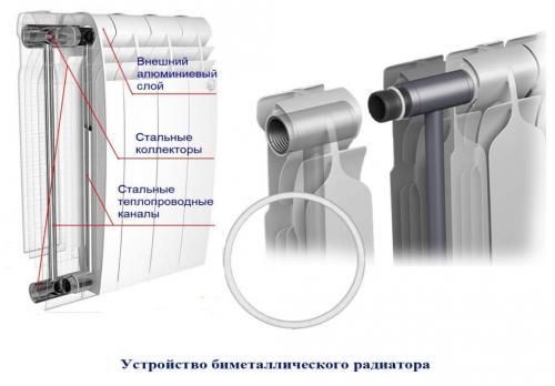 Какой радиатор лучше алюминиевый или биметаллический. В чем разница?